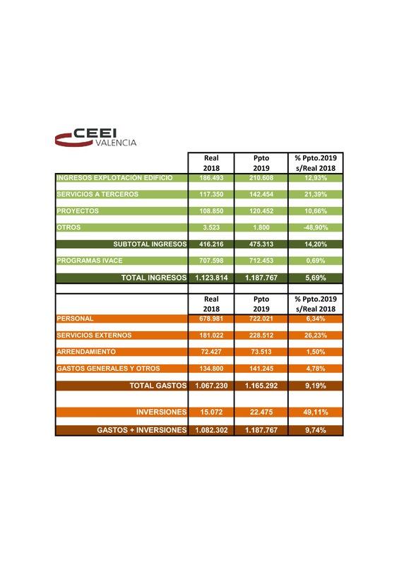Presupuesto CEEI VLC 2020