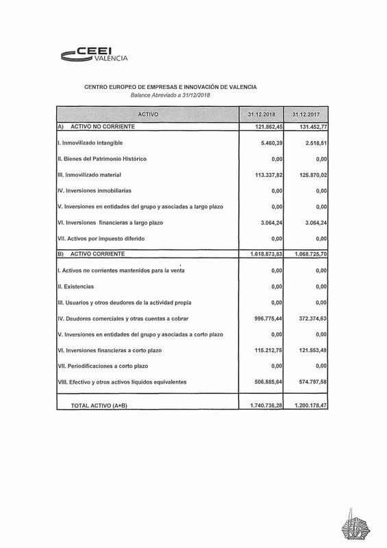 Cuentas Anuales CEEI VLC 2019
