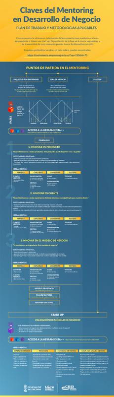 Claves del Mentoring en Desarrollo de Negocio